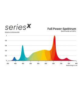 Greenception GCx 9 LED