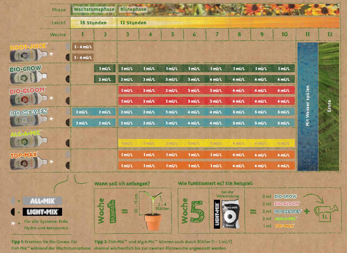 BioBizz Zuchtschema (Düngeplan) Erde