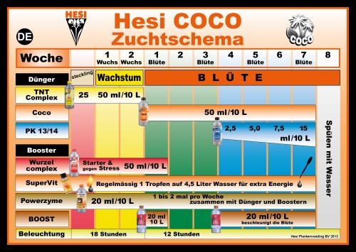 Hesi Zuchtschema (Düngeplan) Cocos