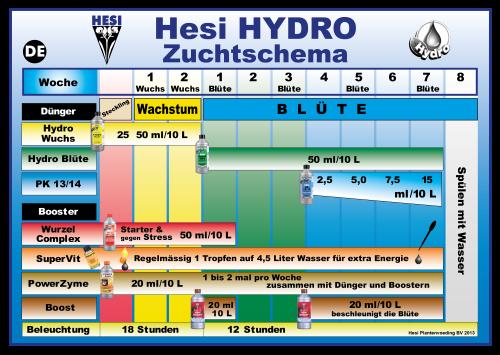 Hesi Zuchtschema (Düngeplan) Hydro