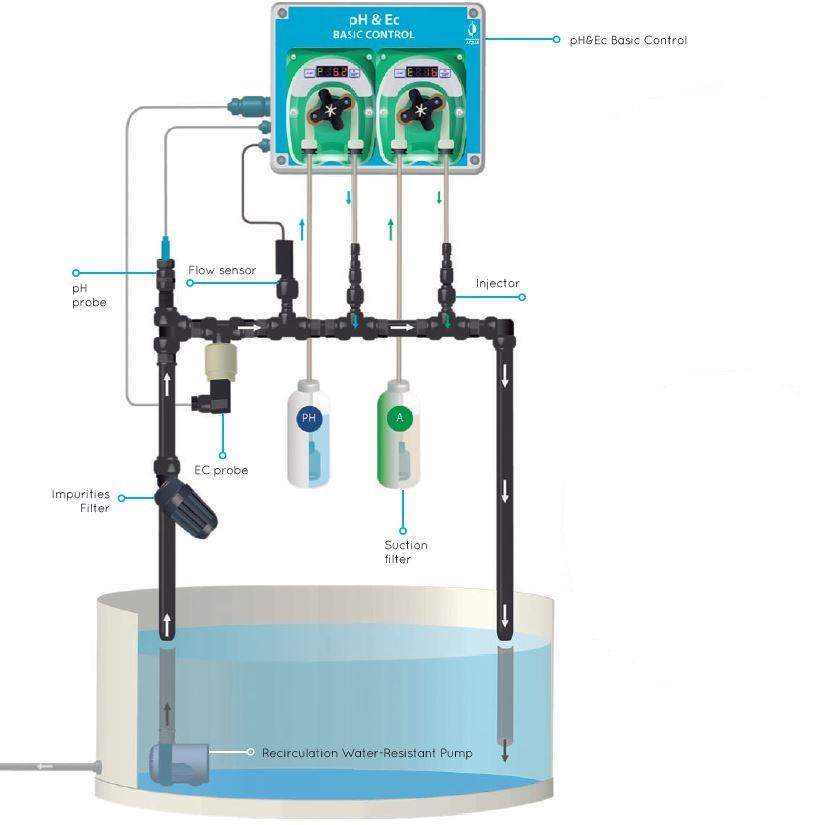 Ein Düngecomputer überwacht pH- und EC-Wert