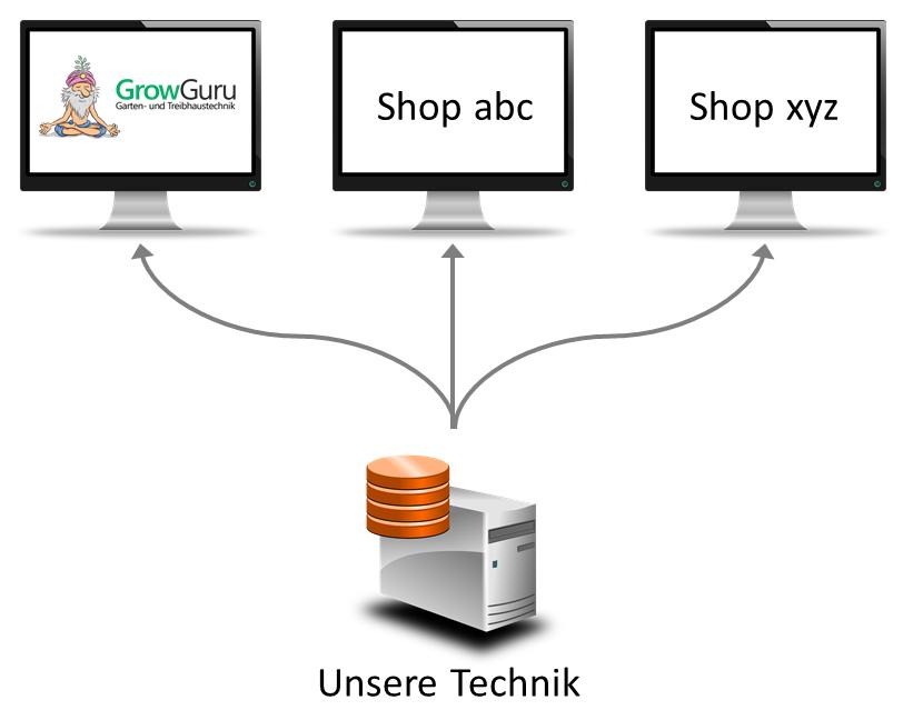 So funktioniert unsere Whitelabel-Lösung: wir stellen die Technik und die Prozesse, Du stellst die Domain